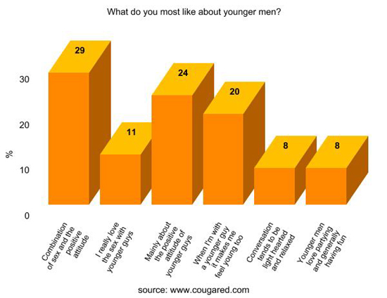 surveyor cougars dating site 10 myths about dating older women (straight from the cougar's mouth) like us on facebook  here are 10 common myths about cougars in the dating world,.