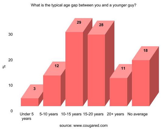 Ideal dating age range-in-Fordell